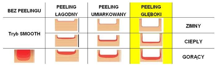 peeling_laserowy
